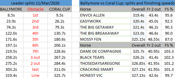 Ballymore vs Coral Cup 2020 splits