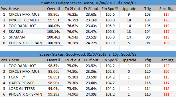 St James's Palace and Sussex Stakes sectionals