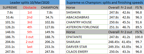 Supreme vs Champion 2020 splits
