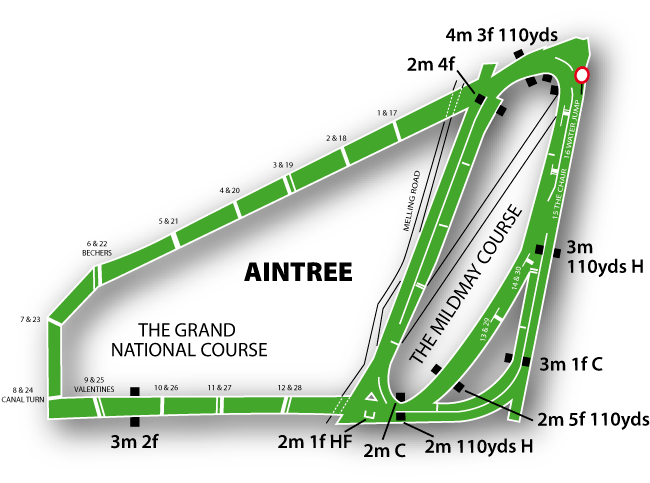 apex turn diagram aintree course guide at the races  aintree course guide at the races