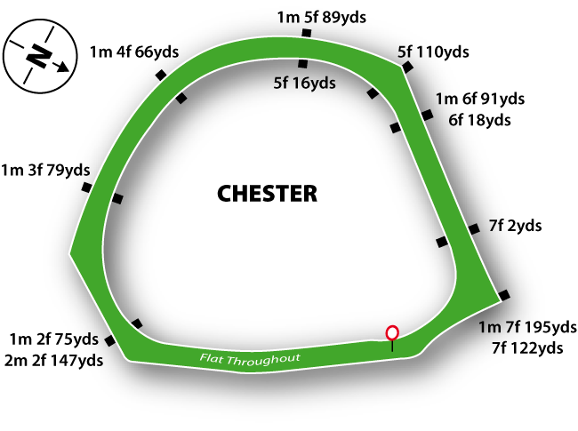 Chester Flat Racing