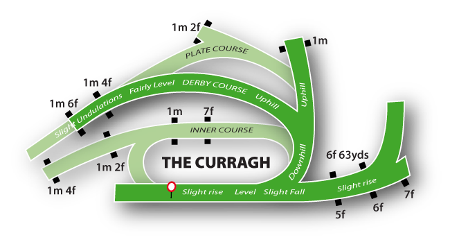 Curragh Flat Racing