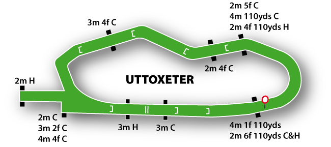 Uttoxeter Jumps Racing